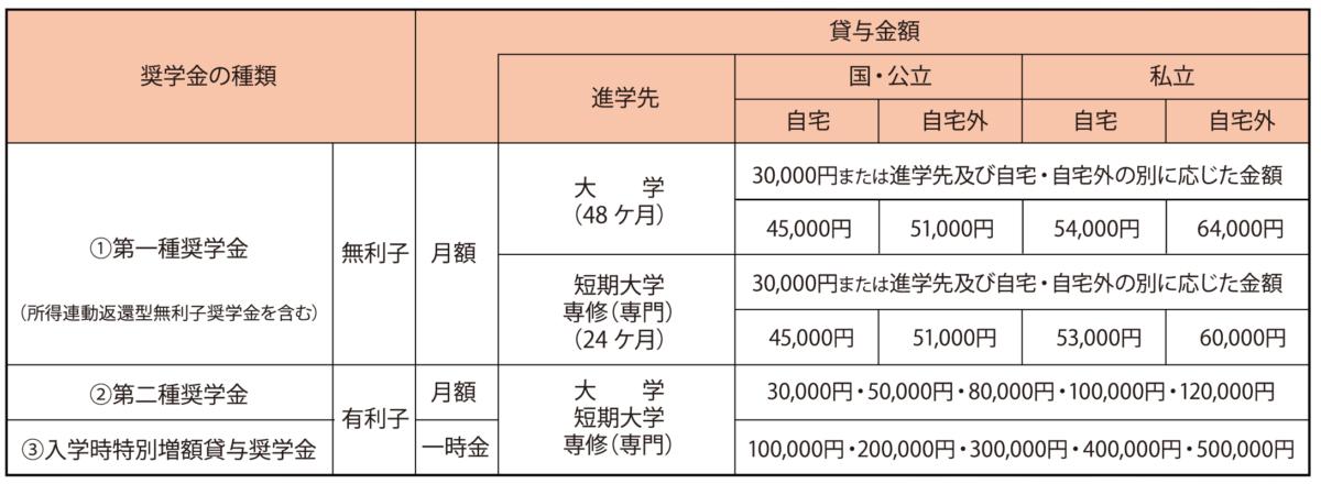 「日本学生支援機構奨学金」予約採用開始!  2017.05.16
