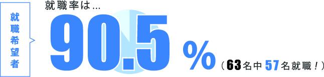 就職率95.7%